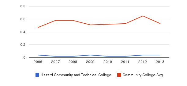 Hazard Community and Technical College Diversity Score&nbsp(2006-2013)