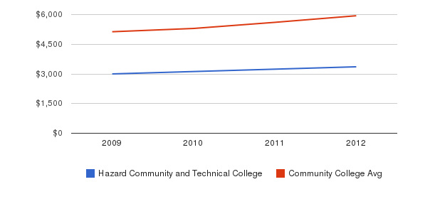 Hazard Community and Technical College In-State Tuition Fees&nbsp(2009-2012)