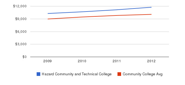 Hazard Community and Technical College Out-State Tuition Fees&nbsp(2009-2012)