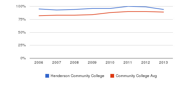 Henderson Community College % Students Receiving Some Financial Aid&nbsp(2006-2013)