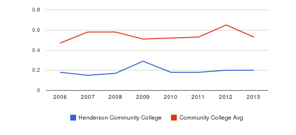 Henderson Community College Diversity Score&nbsp(2006-2013)