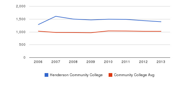 Henderson Community College Part-Time Students&nbsp(2006-2013)