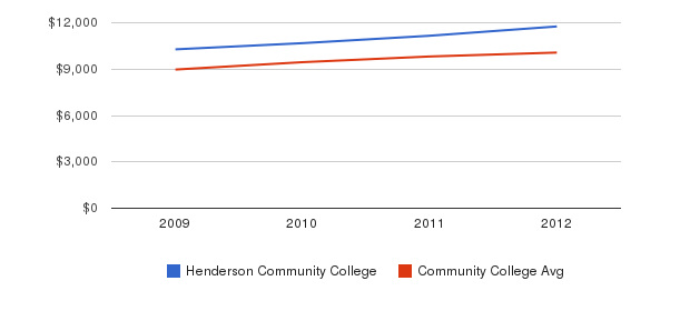 Henderson Community College Out-State Tuition Fees&nbsp(2009-2012)