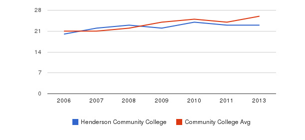 Henderson Community College student staff&nbsp(2006-2013)
