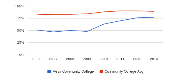 Mesa Community College % Students Receiving Some Financial Aid&nbsp(2006-2013)