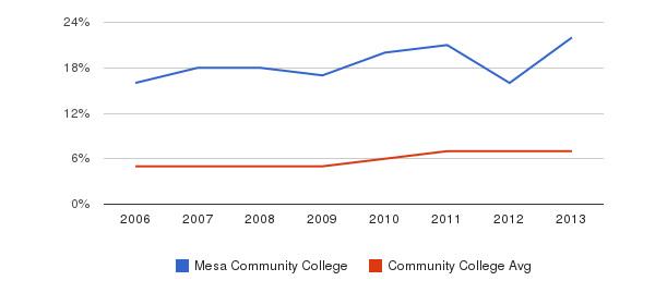 Mesa Community College Hispanic&nbsp(2006-2013)