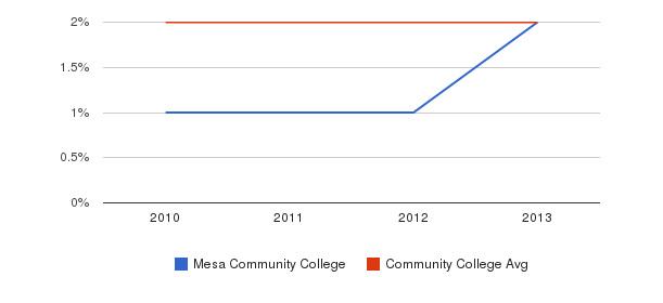 Mesa Community College More&nbsp(2010-2013)