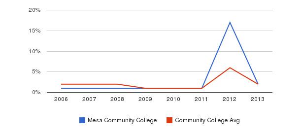 Mesa Community College non_resident&nbsp(2006-2013)