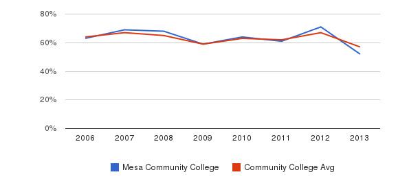 Mesa Community College White&nbsp(2006-2013)
