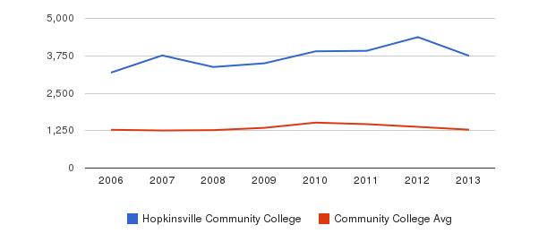 Hopkinsville Community College Total Enrollment&nbsp(2006-2013)