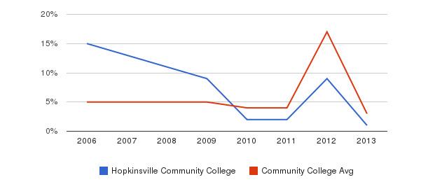Hopkinsville Community College Unknown&nbsp(2006-2013)