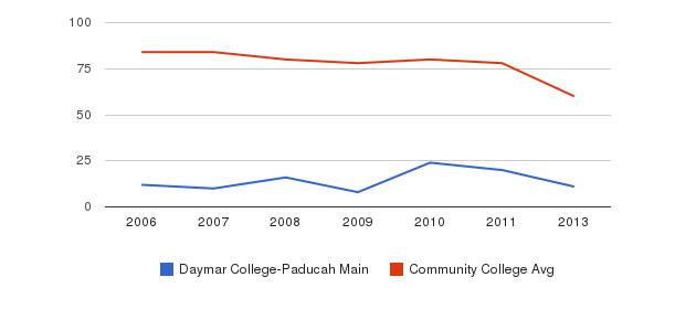 Daymar College-Paducah Main Total Faculty&nbsp(2006-2013)