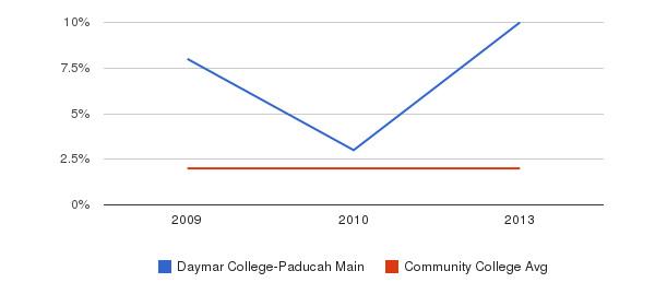 Daymar College-Paducah Main More&nbsp(2009-2013)