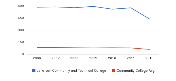 Jefferson Community and Technical College Total Faculty&nbsp(2006-2013)