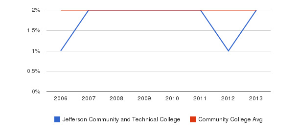 Jefferson Community and Technical College Asian&nbsp(2006-2013)