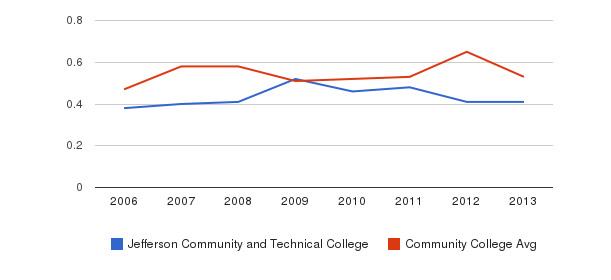 Jefferson Community and Technical College Diversity Score&nbsp(2006-2013)