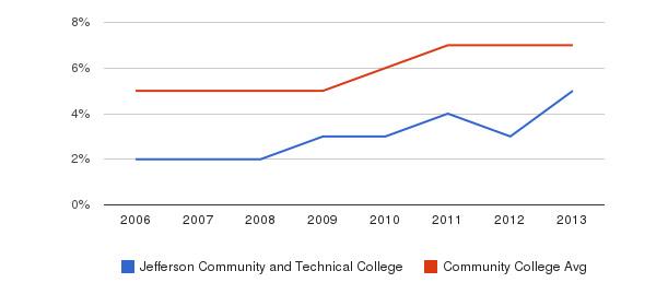 Jefferson Community and Technical College Hispanic&nbsp(2006-2013)