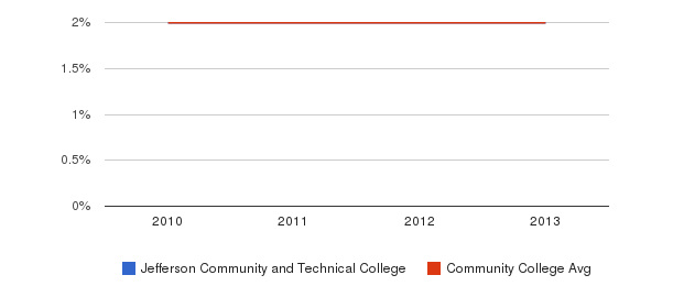 Jefferson Community and Technical College More&nbsp(2010-2013)