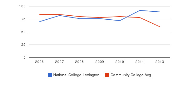 National College-Lexington Total Faculty&nbsp(2006-2013)