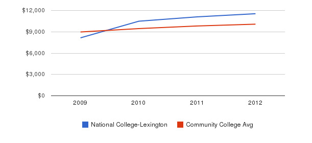 National College-Lexington Out-State Tuition Fees&nbsp(2009-2012)