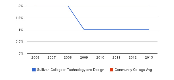Sullivan College of Technology and Design Asian&nbsp(2006-2013)