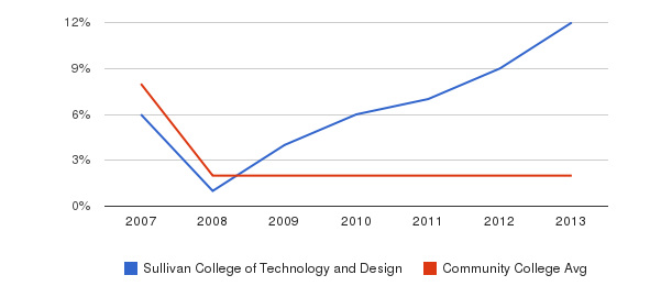 Sullivan College of Technology and Design More&nbsp(2007-2013)