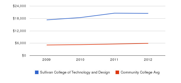 Sullivan College of Technology and Design In-State Tuition Fees&nbsp(2009-2012)