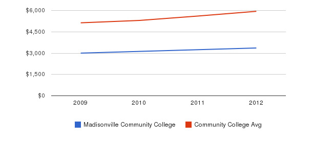 Madisonville Community College In-State Tuition Fees&nbsp(2009-2012)