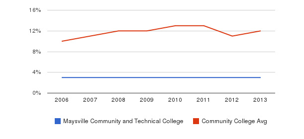 Maysville Community and Technical College Black&nbsp(2006-2013)