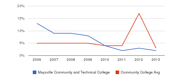 Maysville Community and Technical College Unknown&nbsp(2006-2013)