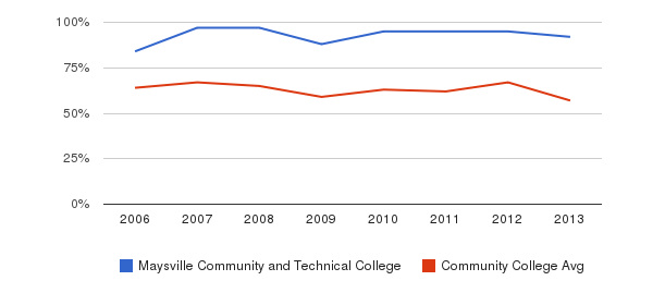 Maysville Community and Technical College White&nbsp(2006-2013)