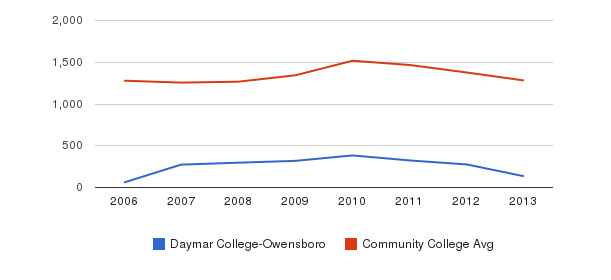 Daymar College-Owensboro Total Enrollment&nbsp(2006-2013)
