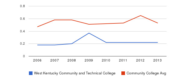 West Kentucky Community and Technical College Diversity Score&nbsp(2006-2013)