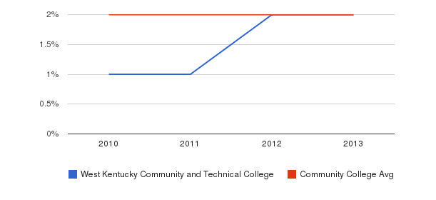 West Kentucky Community and Technical College More&nbsp(2010-2013)