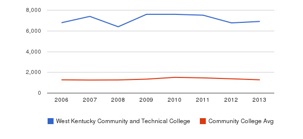 West Kentucky Community and Technical College Total Enrollment&nbsp(2006-2013)
