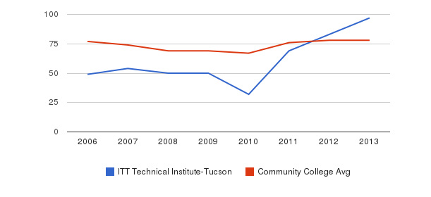 ITT Technical Institute-Tucson Percent Admitted&nbsp(2006-2013)