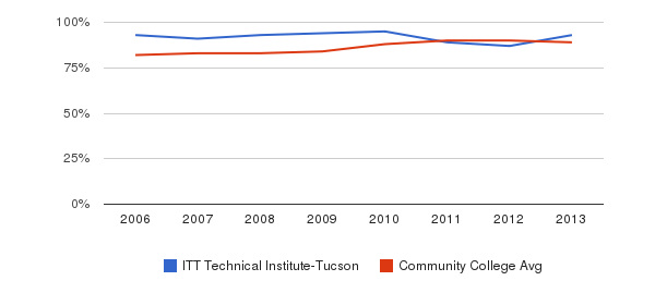 ITT Technical Institute-Tucson % Students Receiving Some Financial Aid&nbsp(2006-2013)