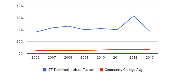 ITT Technical Institute-Tucson Hispanic&nbsp(2006-2013)