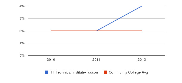 ITT Technical Institute-Tucson More&nbsp(2010-2013)