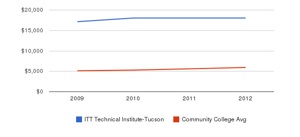 ITT Technical Institute-Tucson In-State Tuition Fees&nbsp(2009-2012)