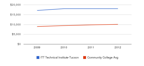 ITT Technical Institute-Tucson Out-State Tuition Fees&nbsp(2009-2012)