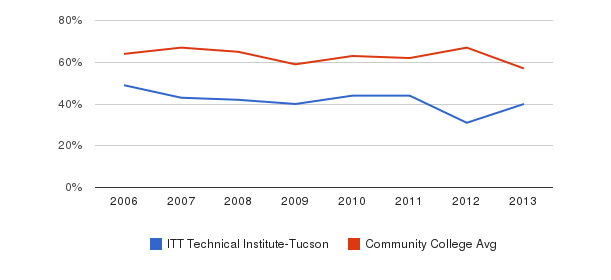 ITT Technical Institute-Tucson White&nbsp(2006-2013)