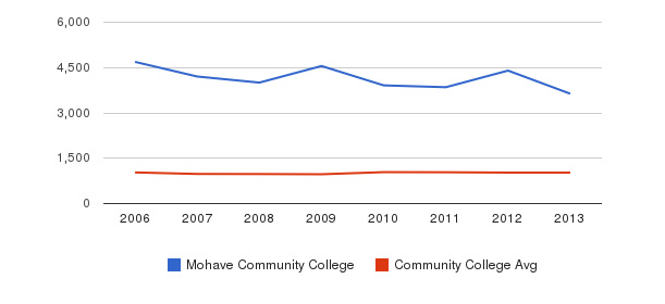 Mohave Community College Part-Time Students&nbsp(2006-2013)