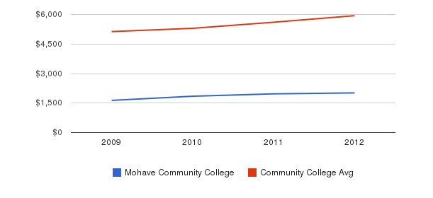 Mohave Community College In-State Tuition Fees&nbsp(2009-2012)