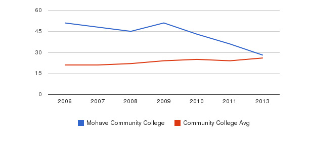 Mohave Community College student staff&nbsp(2006-2013)