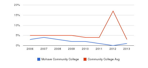 Mohave Community College Unknown&nbsp(2006-2013)