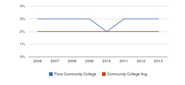 Pima Community College Asian&nbsp(2006-2013)