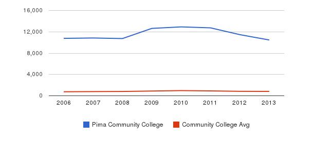 Pima Community College Full-Time Students&nbsp(2006-2013)