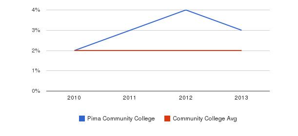 Pima Community College More&nbsp(2010-2013)
