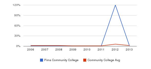 Pima Community College non_resident&nbsp(2006-2013)